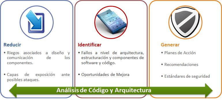 revision de codigo y arquitectura